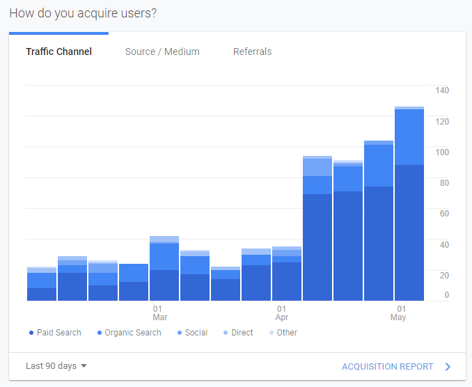 Customer Acquisition Google