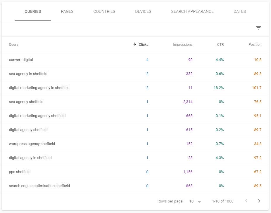 Google Queries Data