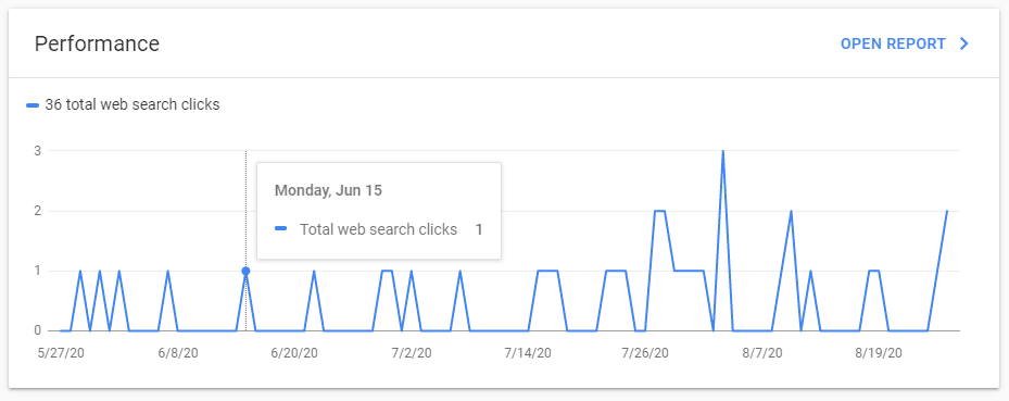 Google Search Console Performance Overview