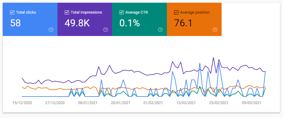 Google Search Console Example