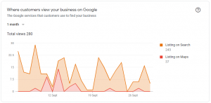 Where Customers Find Your Business On Google